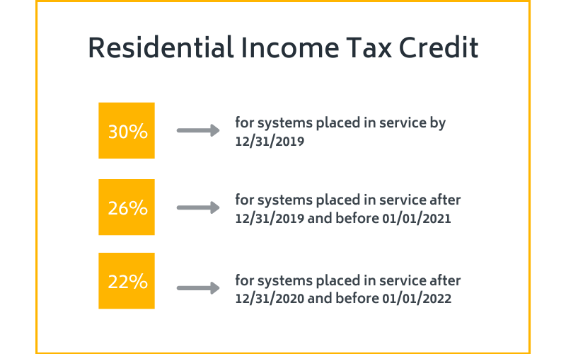 The solar Investment Tax Credit is one of the most important federal policy mechanisms